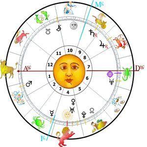 infografia de la carta astral